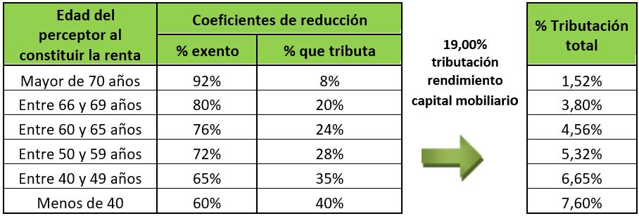 Fiscalidad Previsión Social. Coeficientes de reducción